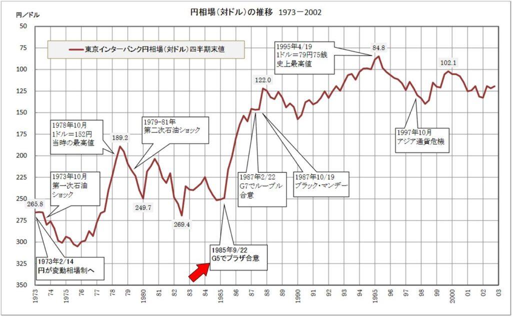 ドル/円 相場の推移