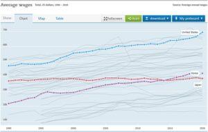 購買力平価(PPP) ベースの平均年収推移
